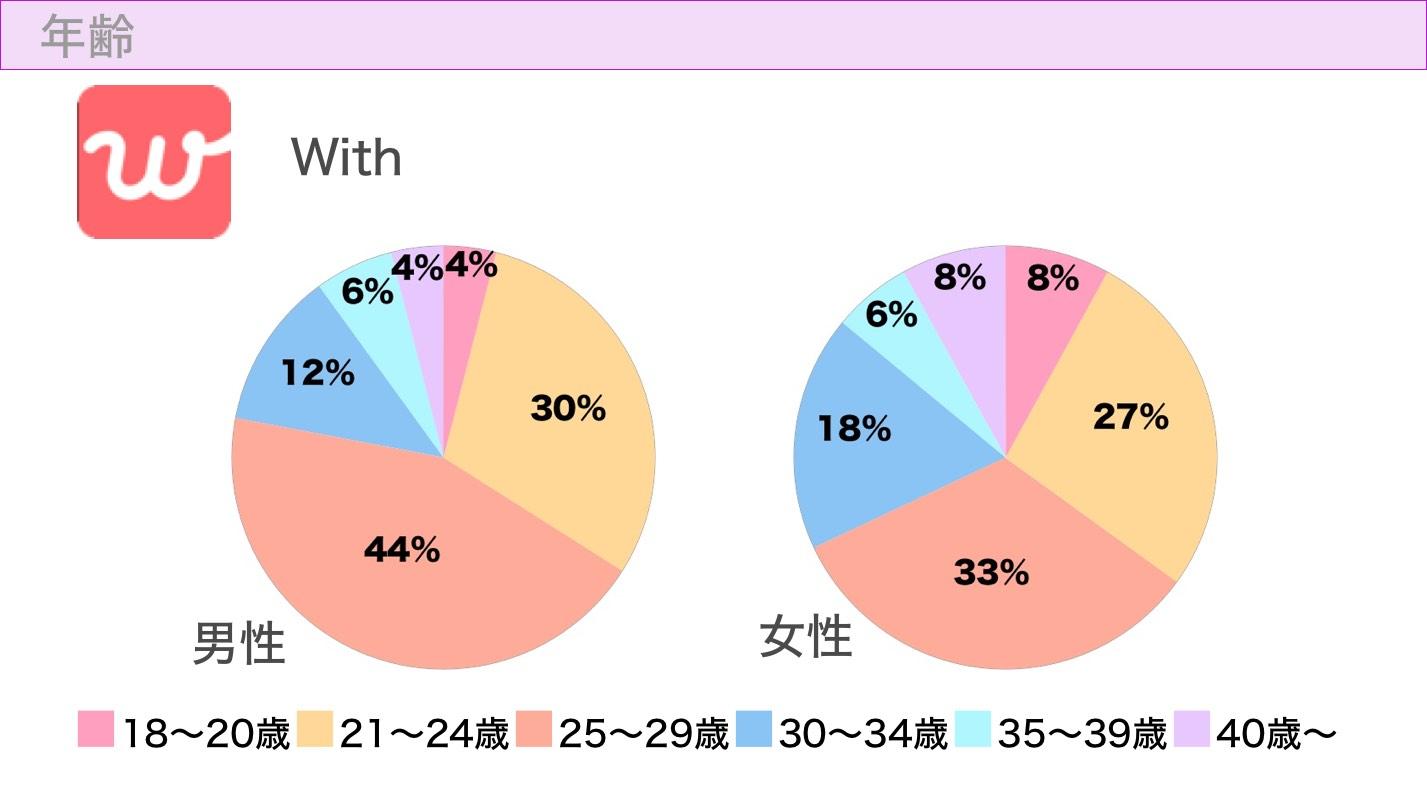 withの年齢層グラフ