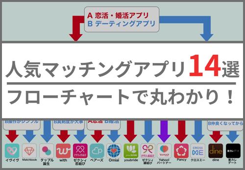 人気マッチングアプリ14選