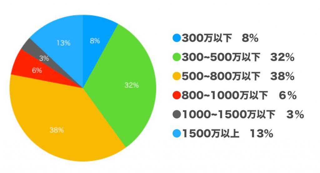 年収 グラフ