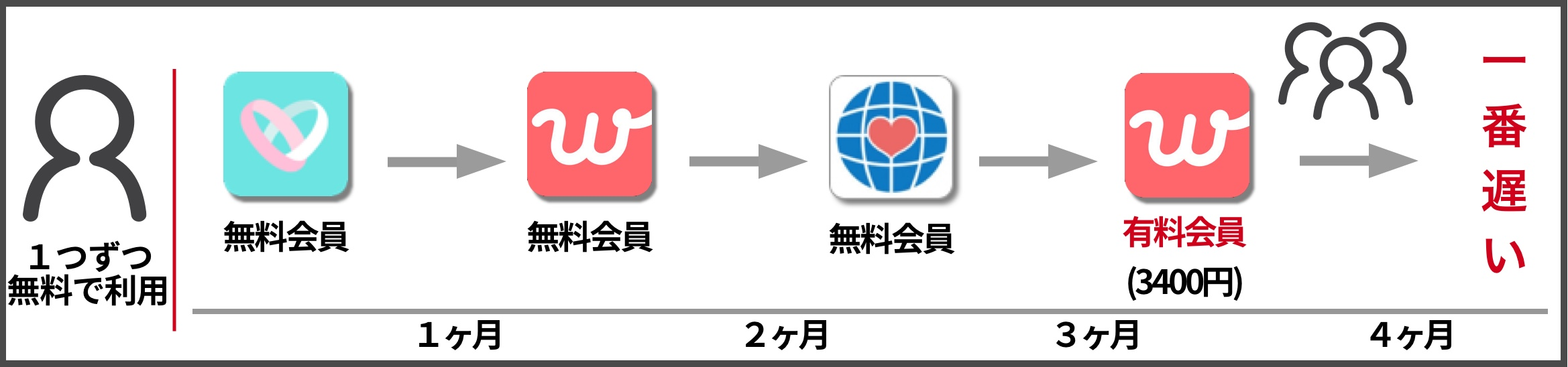 マッチングアプリ使い方①