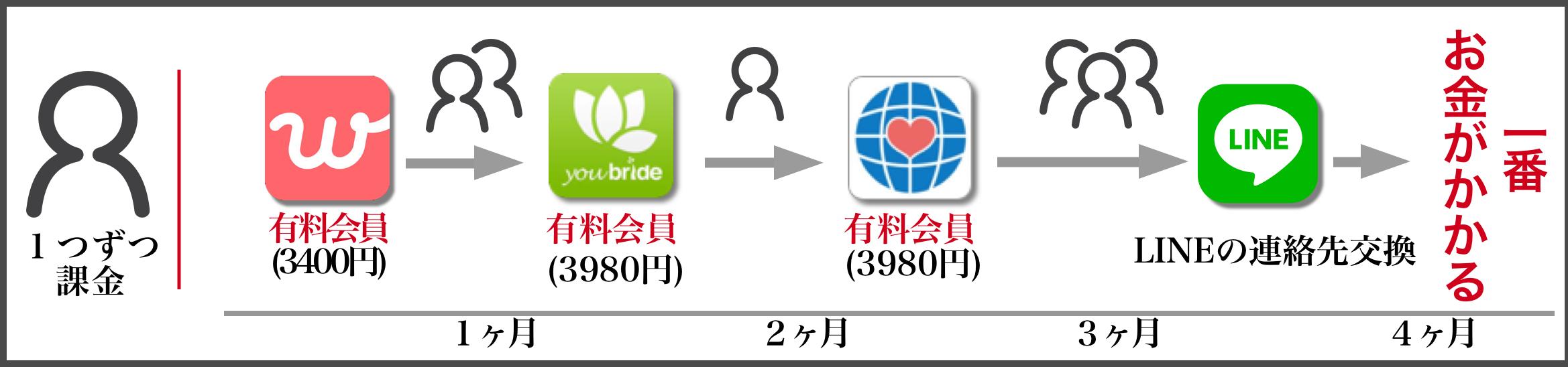 婚活アプリ 婚活サイト