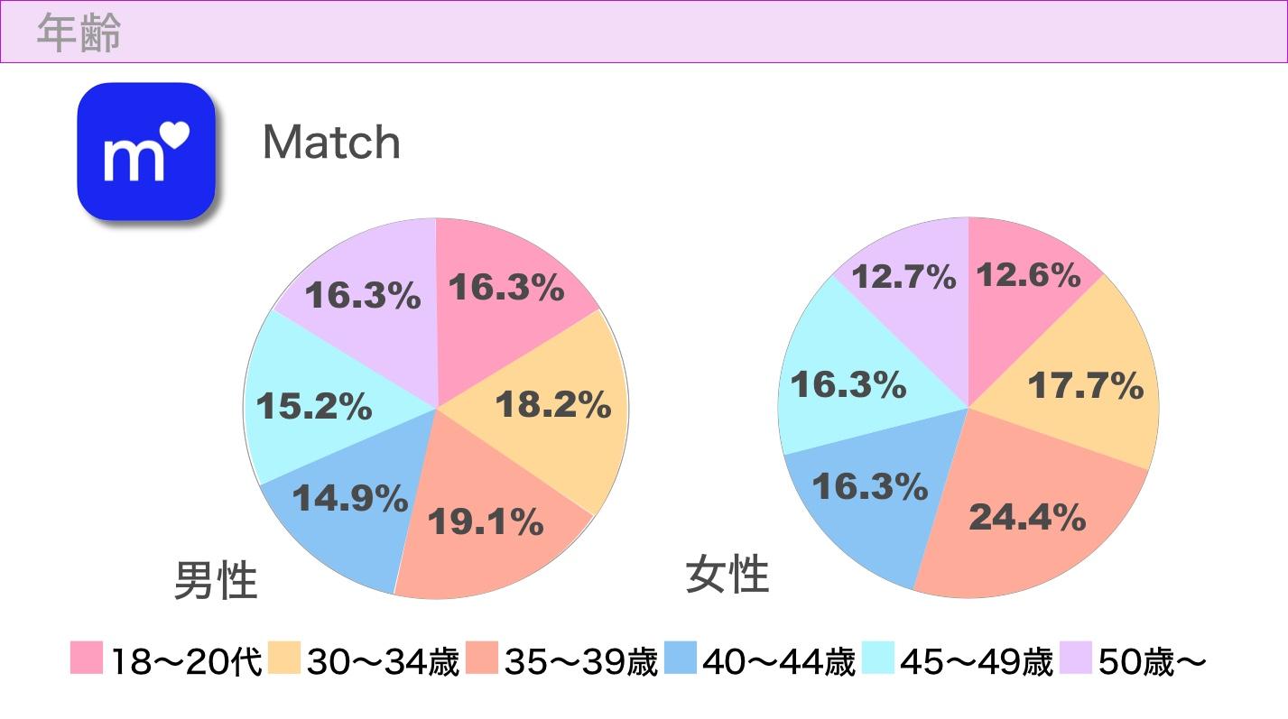 Match(マッチドットコム)の年齢層