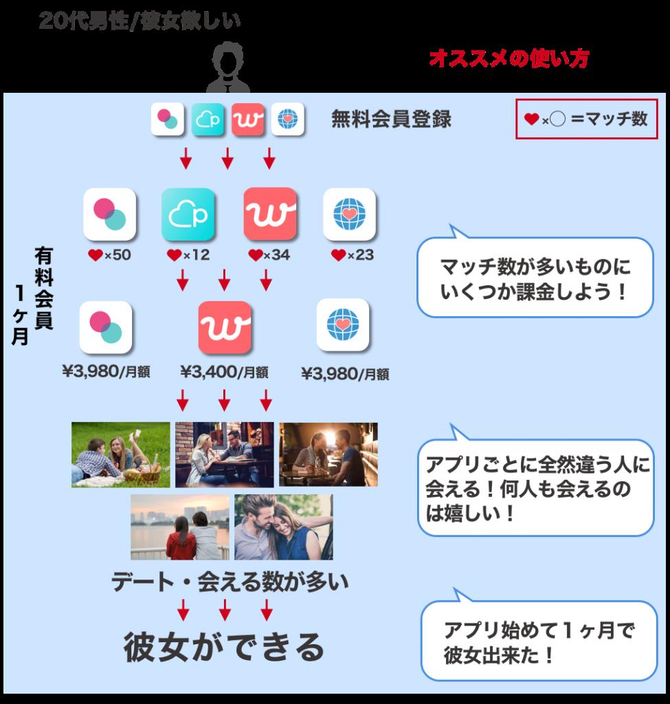 マッチングアプリ複数使い説明画像