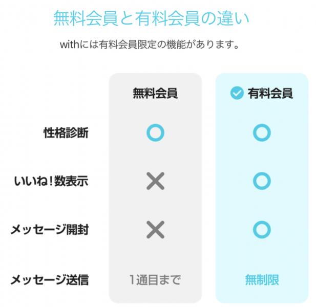 マッチングアプリwith 料金プラン