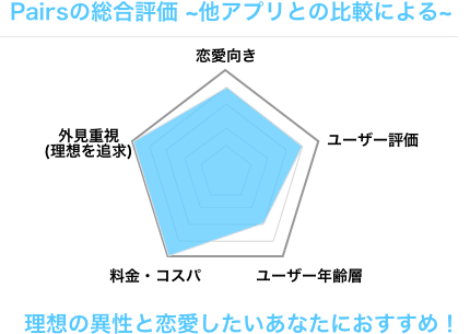 マッチングアプリ恋愛4