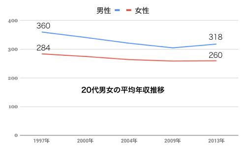 20大男女 平均年収推移表