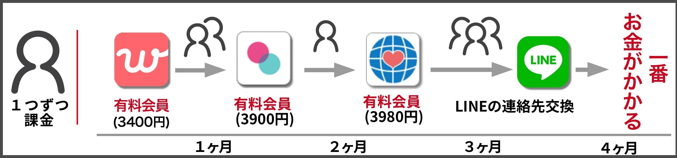 マッチングアプリ使い方③
