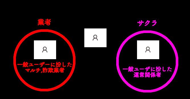 マッチングアプリ 業者
