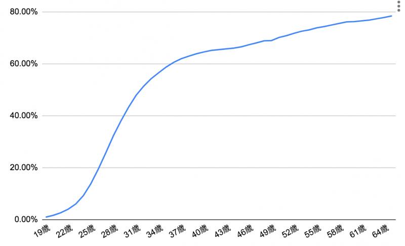 婚活の実態グラフ
