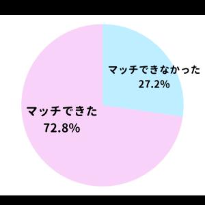 マッチングできた確率のグラフ