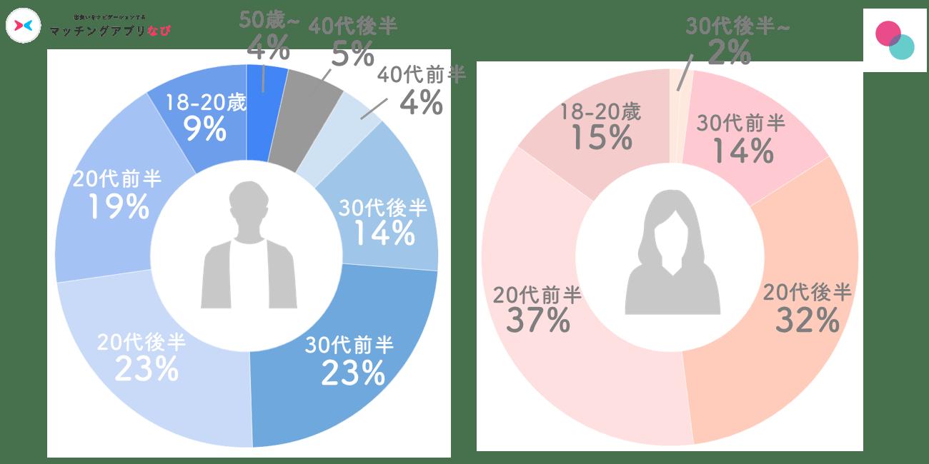 タップル男女年齢層円グラフ