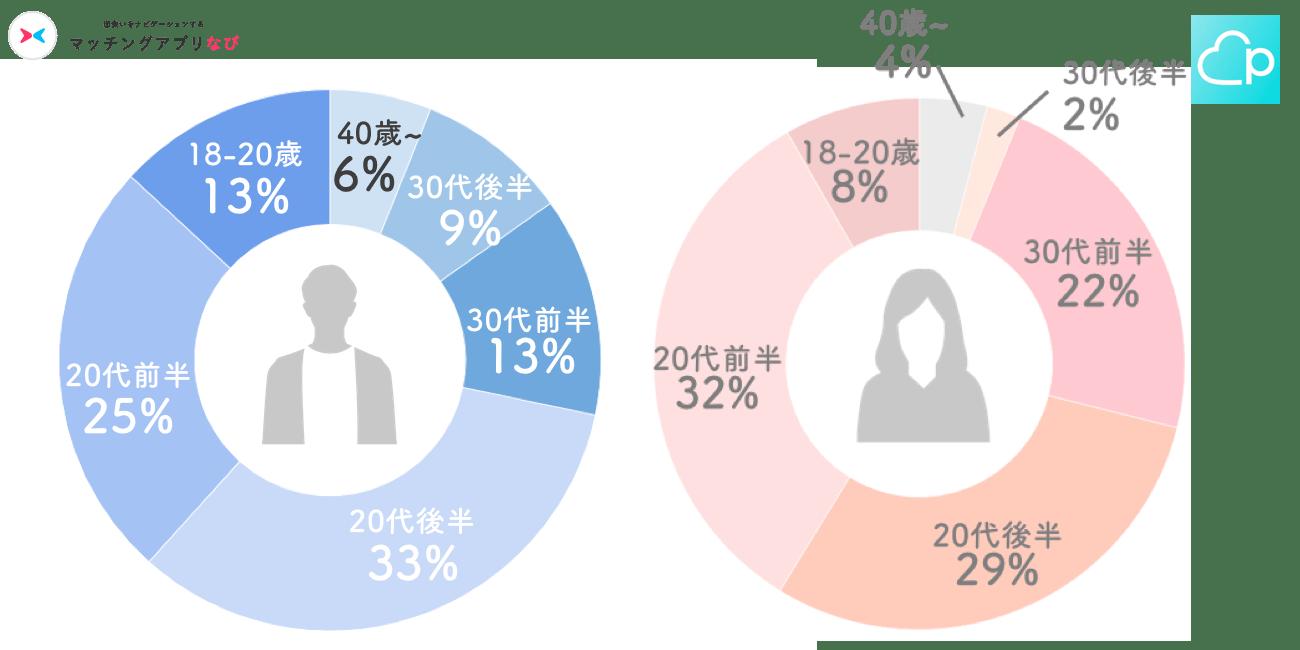 ペアーズ男女年齢層円グラフ