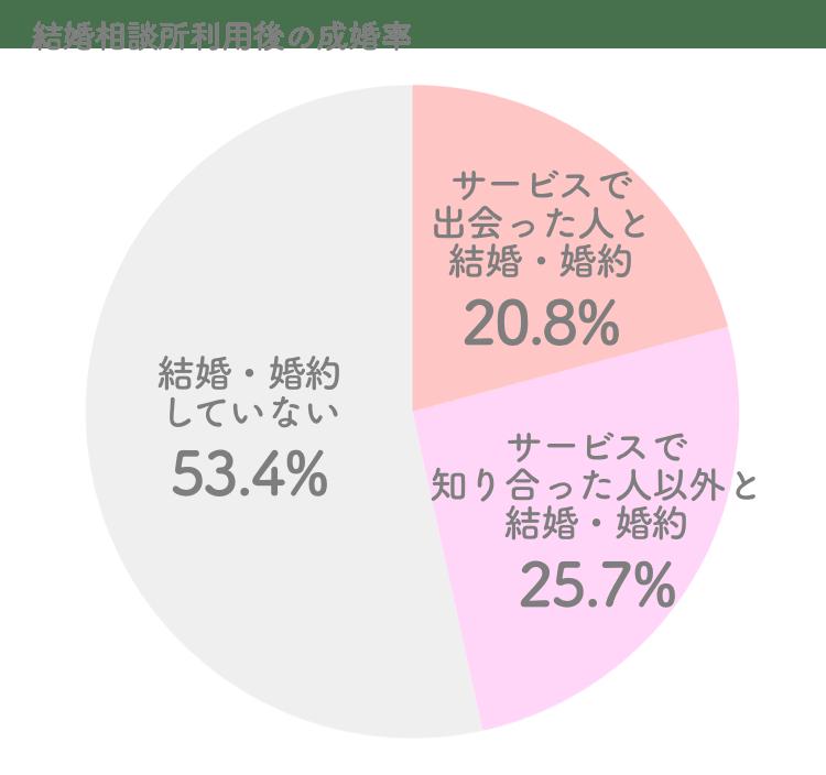 結婚相談所利用後の成婚率