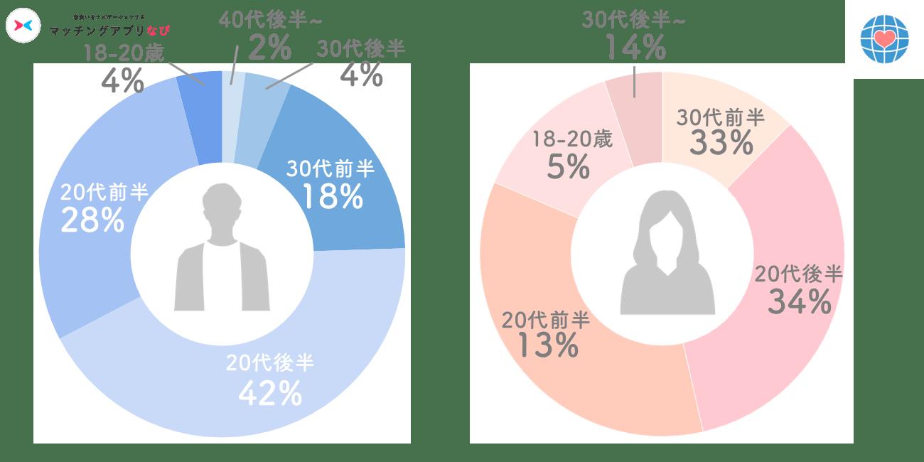 omiai男女年齢層円グラフ