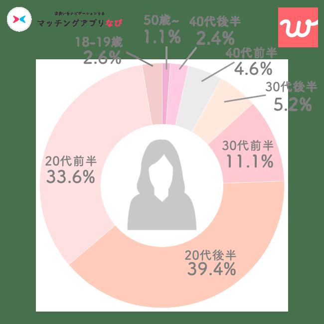 with女性年齢層円グラフ