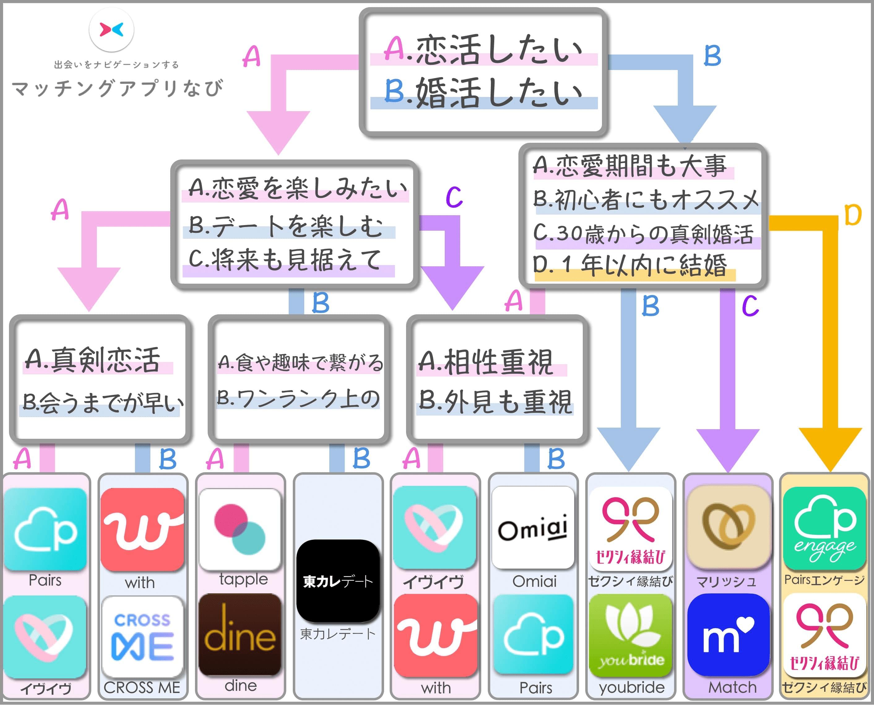 マッチングアプリ フローチャート