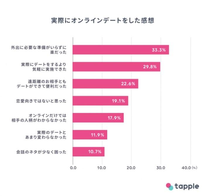 タップル オンラインデート 調査1