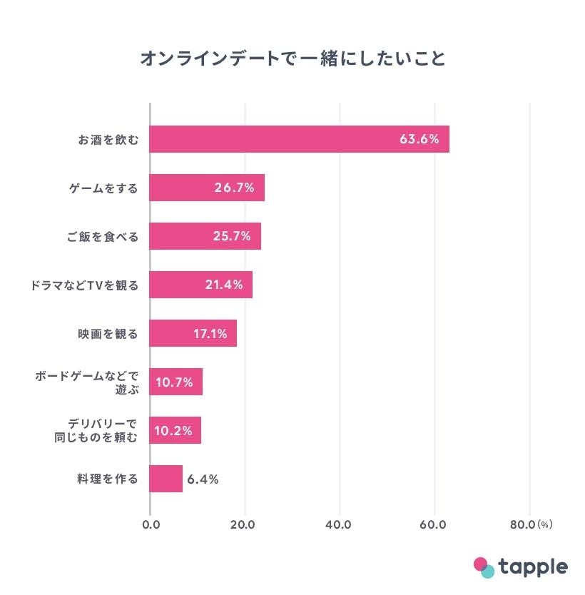 タップル オンラインデート 調査2