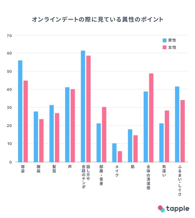 タップル オンラインデート 調査3