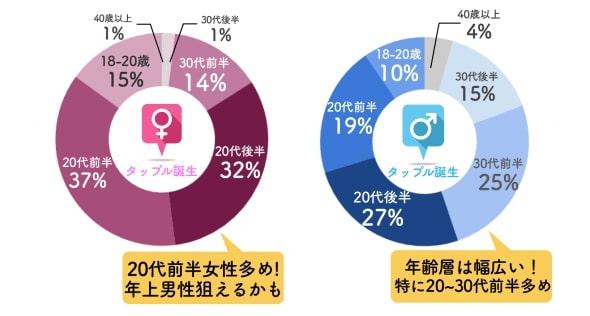 タップルの年齢層データ