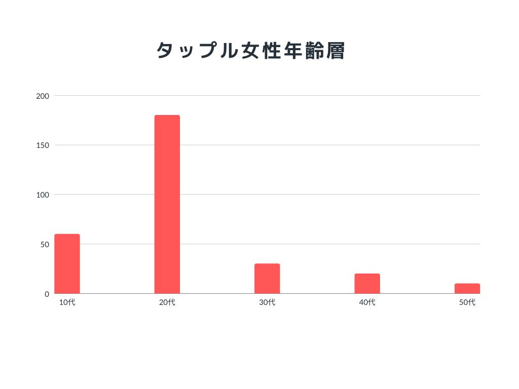 タップル誕生の年齢層グラフ