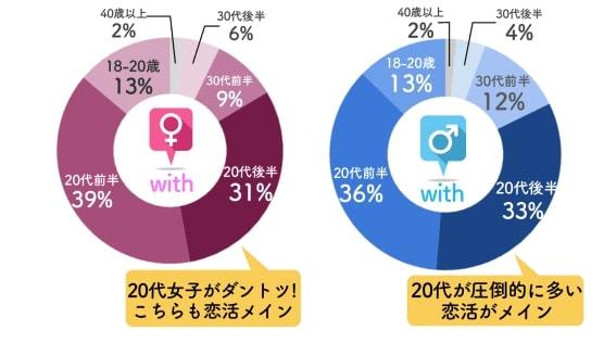 withの年齢層データ