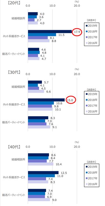 年齢層別 婚活サービスの利用率のグラフ
