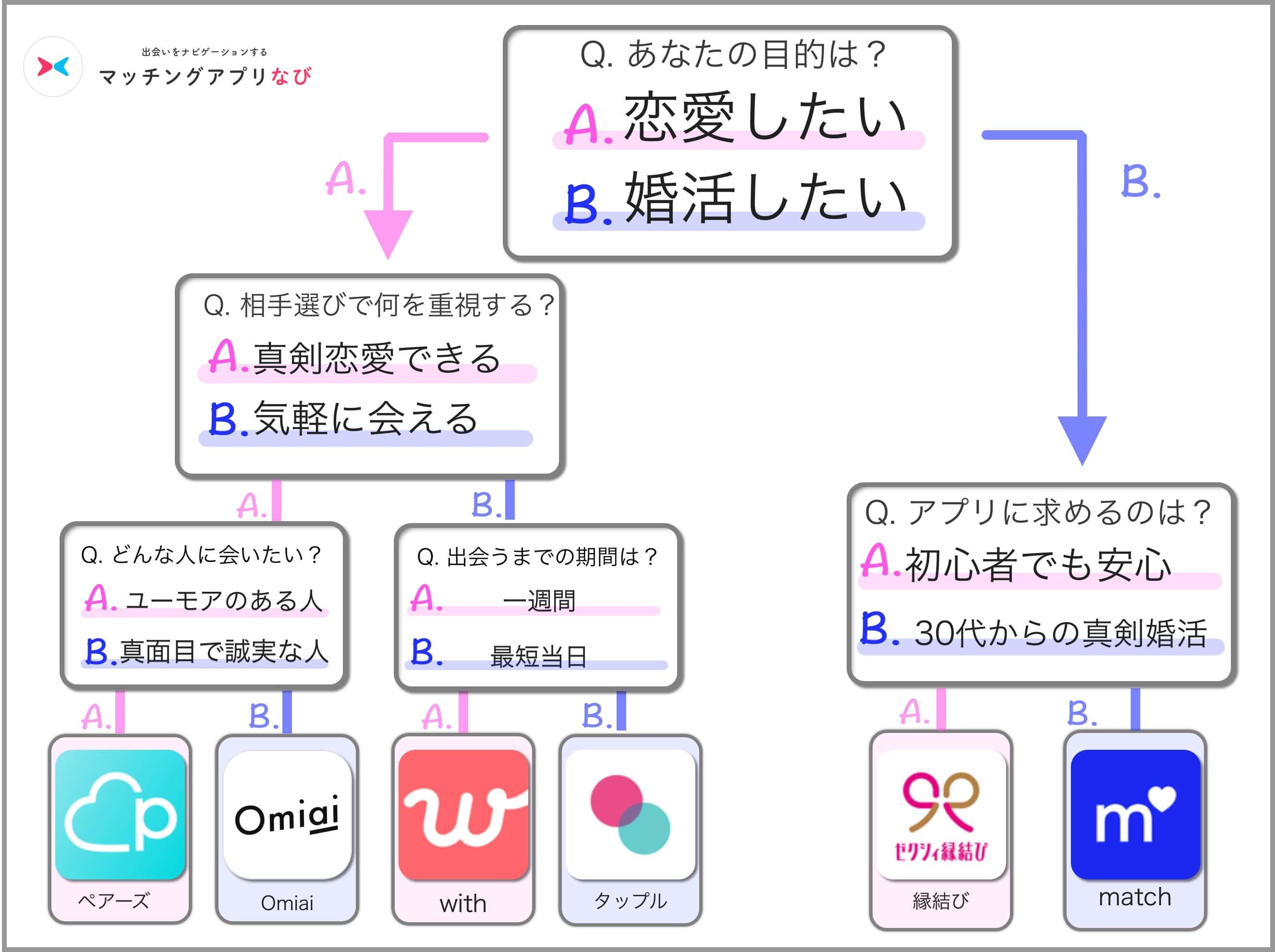 マッチングアプリのフローチャート