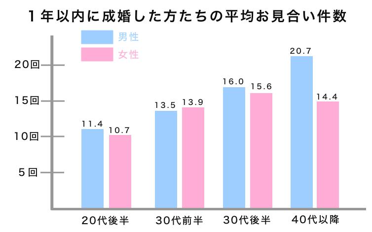 1年以内に成婚した方の平均お見合い回数