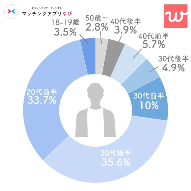 with男性年齢層円グラフ