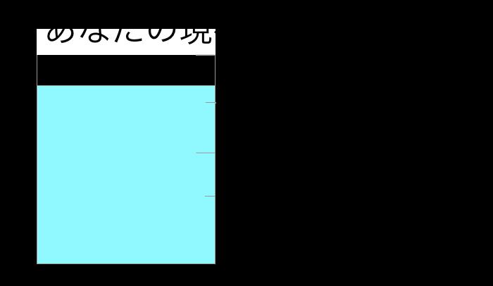 恋略レベル88%