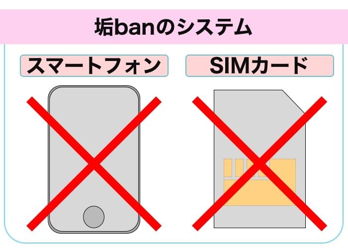 Tinder(ティンダー)の垢banのシステム