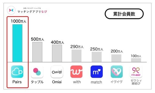 アプリの累計会員数