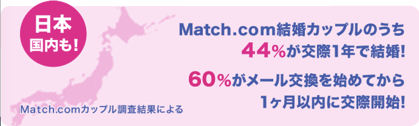Match(マッチドットコム)の実績