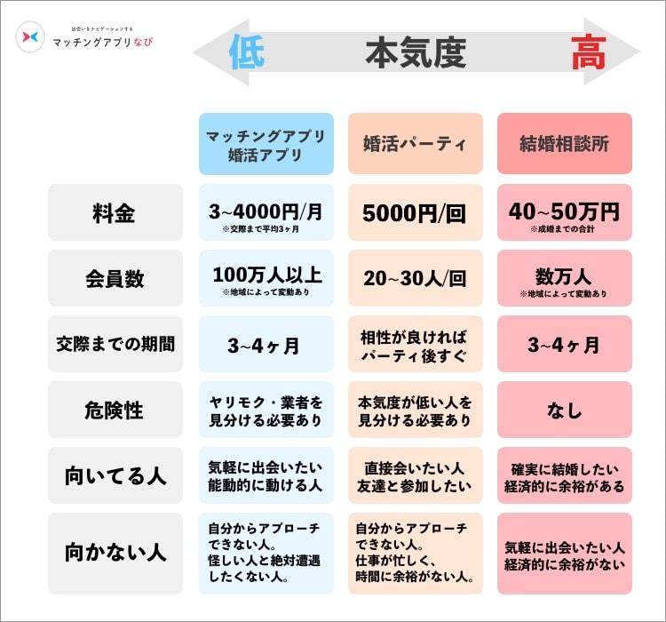 マッチングアプリ 比較表