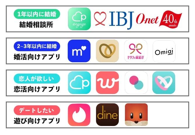 マッチングアプリ 目的別表