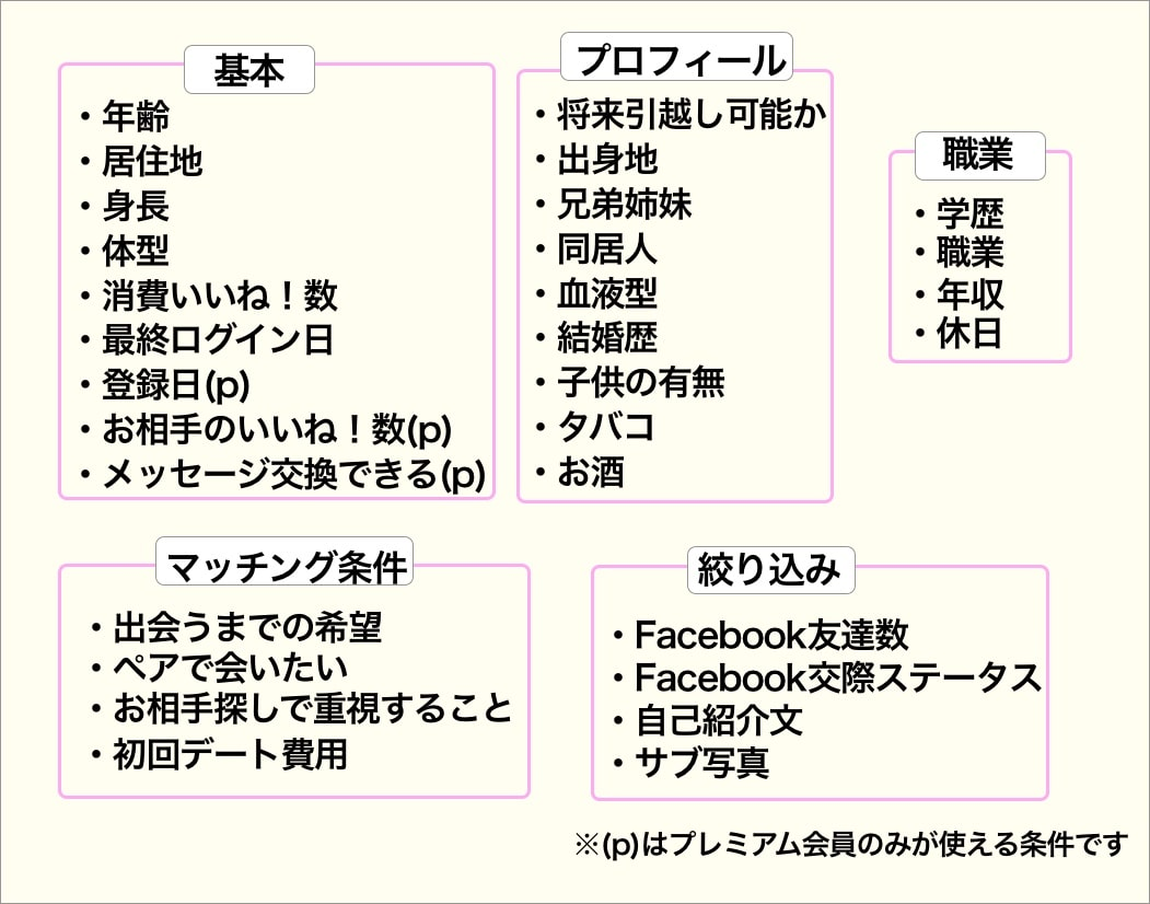 Omiaiおすすめ順検索条件のまとめ図