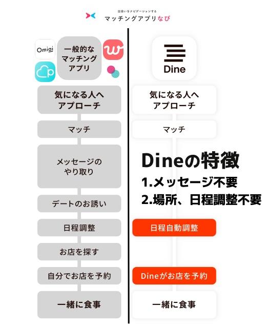 Dineはメッセージ不要で会えるアプリ