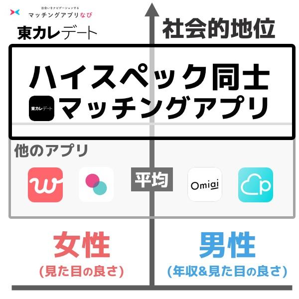 東カレデートはハイスペック同士のマッチングアプリ