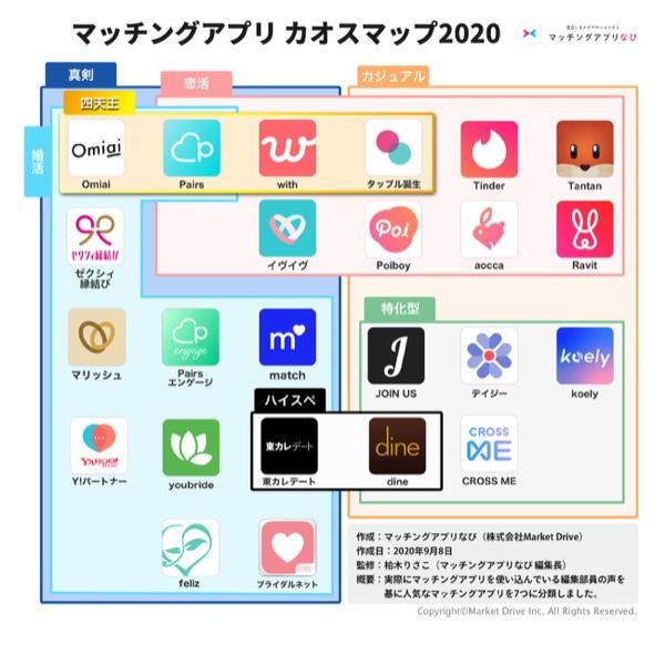 マッチングアプリ カオスマップ マッチングアプリなび 柏木りさこ