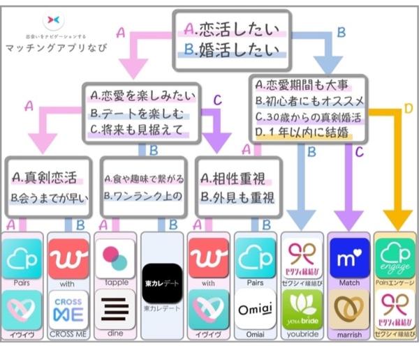 マッチングアプリ 選び方 例 フローチャート