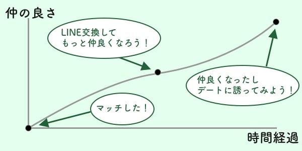 マッチングアプリ ライン交換 LINE 流れ