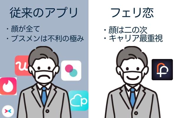 フェリ恋 顔面 キャリア