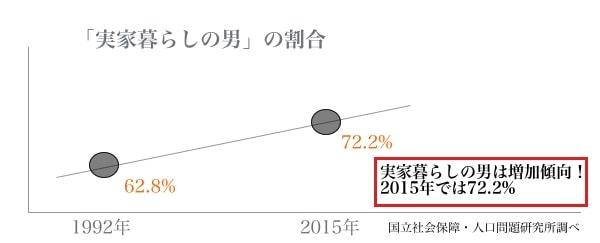 実家暮らしの男の割合を説明したグラフ